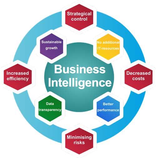 پرسشنامه استاندارد قابلیت سازمانی هوش تجاری