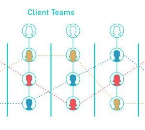 پرسشنامه طراحی ساختار ماتریسی