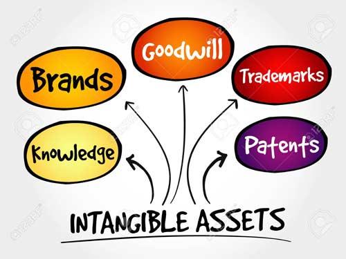 پرسشنامه استاندارد منابع نامشهود سازمان