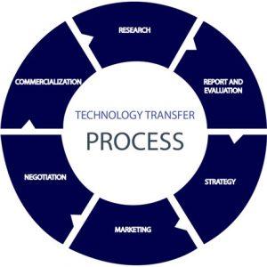 پرسشنامه مزایای انتقال تکنولوژی