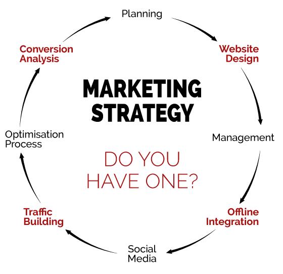 فصل دوم پایان نامه استراتژی بازاریابی(1)